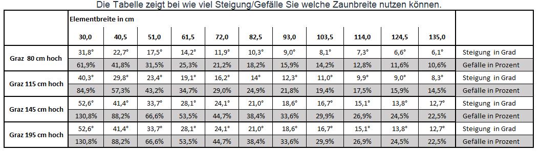 tabelle_gefaelle_grazQ4I1reVSc15RJ